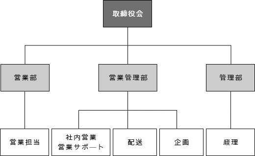 組織図2019改